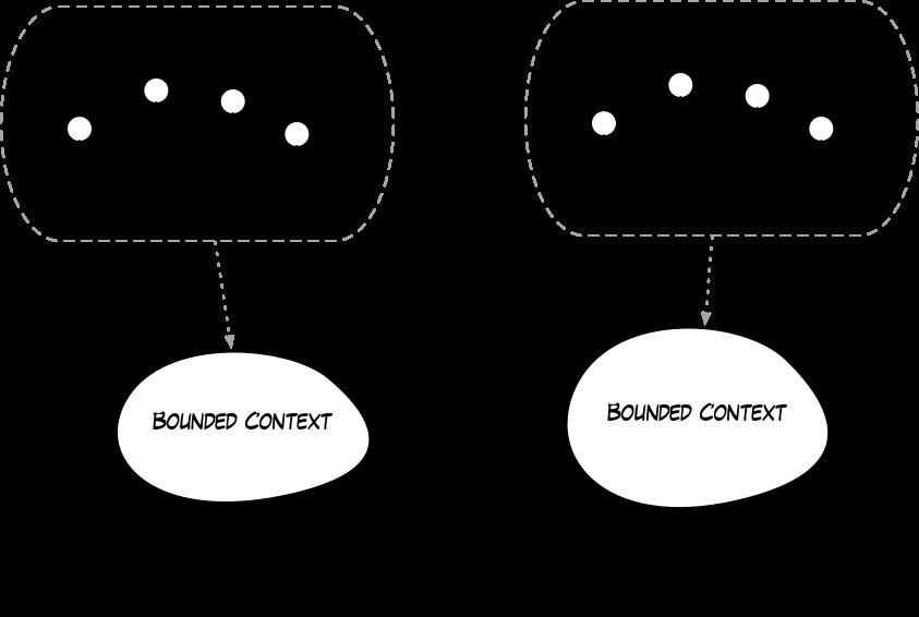 Collaboration Patterns